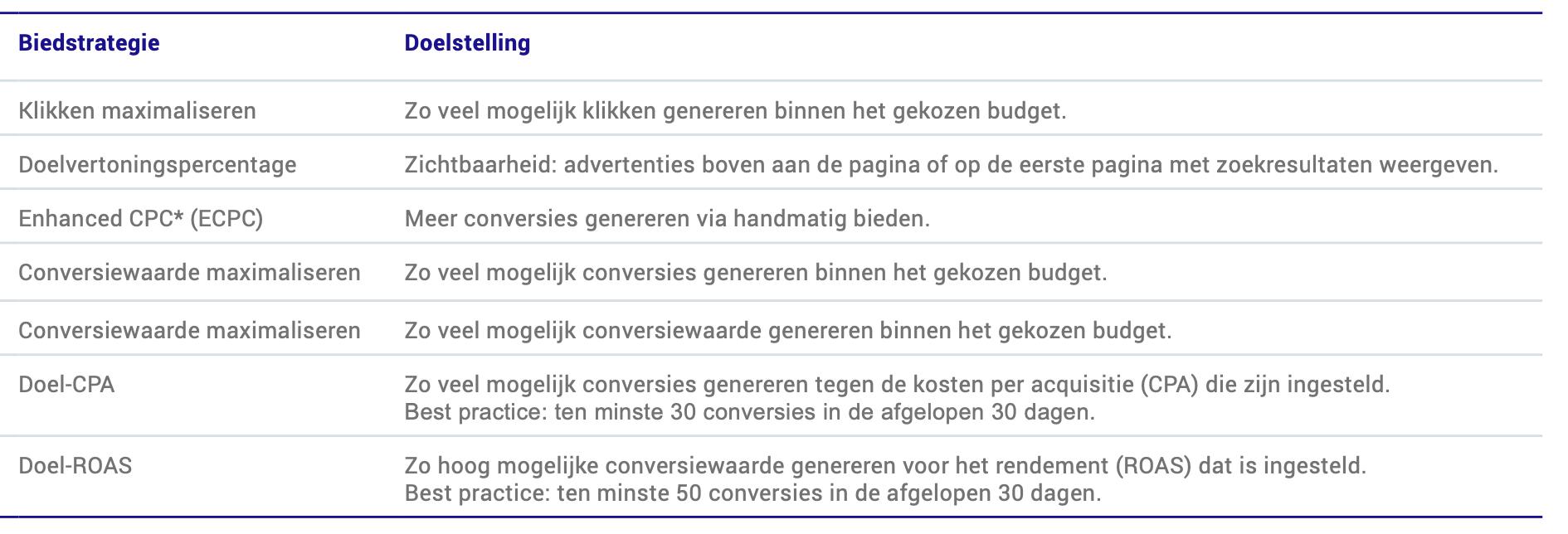 Biedstrategieën in Google Ads DDMA