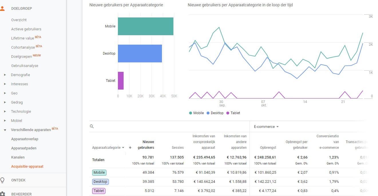 Google Signals Acquisitie-apparaatrapport Google Analytics