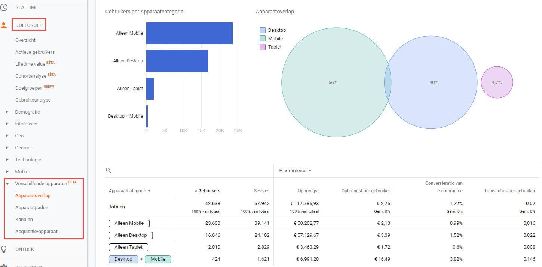 Google Signals apparaatoverlap Google Analytics.jpg