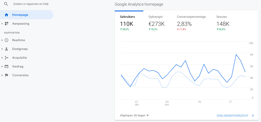 Google Analytics overzicht