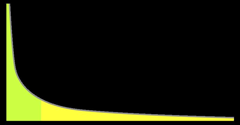 long tail en short tail visueel